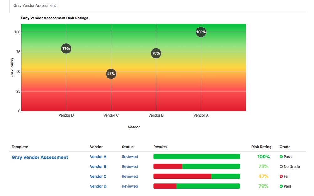 Results Report Heat Map – Privva | Vendor Risk Management